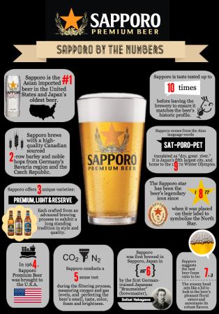 sapporo_infographic